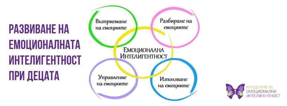 Емоционална интелигентност за деца 7-10 г.
